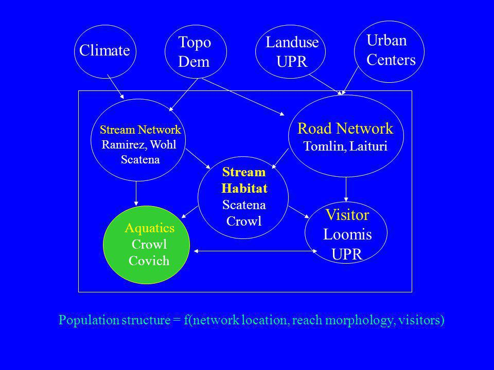 Climate Topo Dem Landuse UPR Urban Centers Stream Network Ramirez, Wohl Scatena Road Network Tomlin, Laituri Stream Habitat Scatena Crowl Visitor Loomis UPR Aquatics Crowl Covich Population structure = f(network location, reach morphology, visitors)