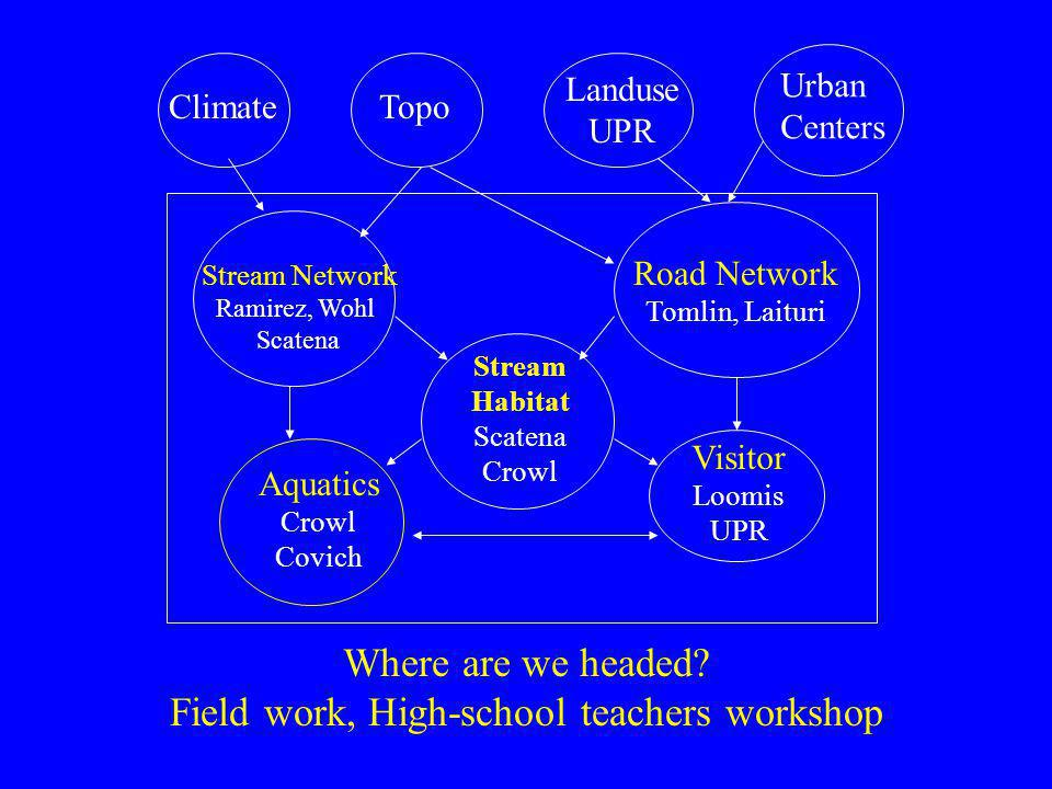 ClimateTopo Landuse UPR Urban Centers Stream Network Ramirez, Wohl Scatena Road Network Tomlin, Laituri Stream Habitat Scatena Crowl Visitor Loomis UPR Aquatics Crowl Covich Where are we headed.