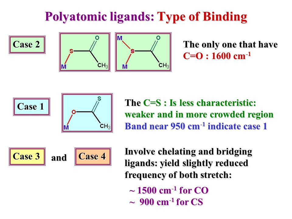 Polyatomic ligands: Type of Binding Case 2 The only one that have C=O : 1600 cm -1 Case 1 The C=S : Is less characteristic: weaker and in more crowded