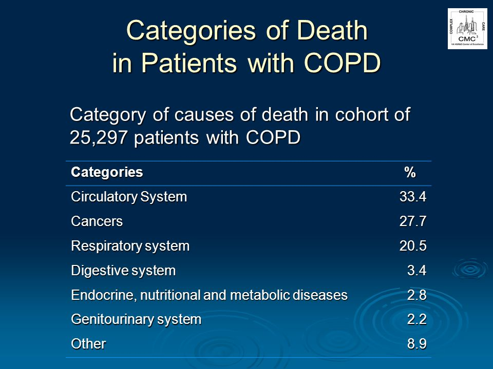 Categories of Death in Patients with COPD Category of causes of death in cohort of 25,297 patients with COPD Categories % Circulatory System 33.4 Cancers27.7 Respiratory system 20.5 Digestive system 3.4 Endocrine, nutritional and metabolic diseases 2.8 Genitourinary system 2.2 Other8.9