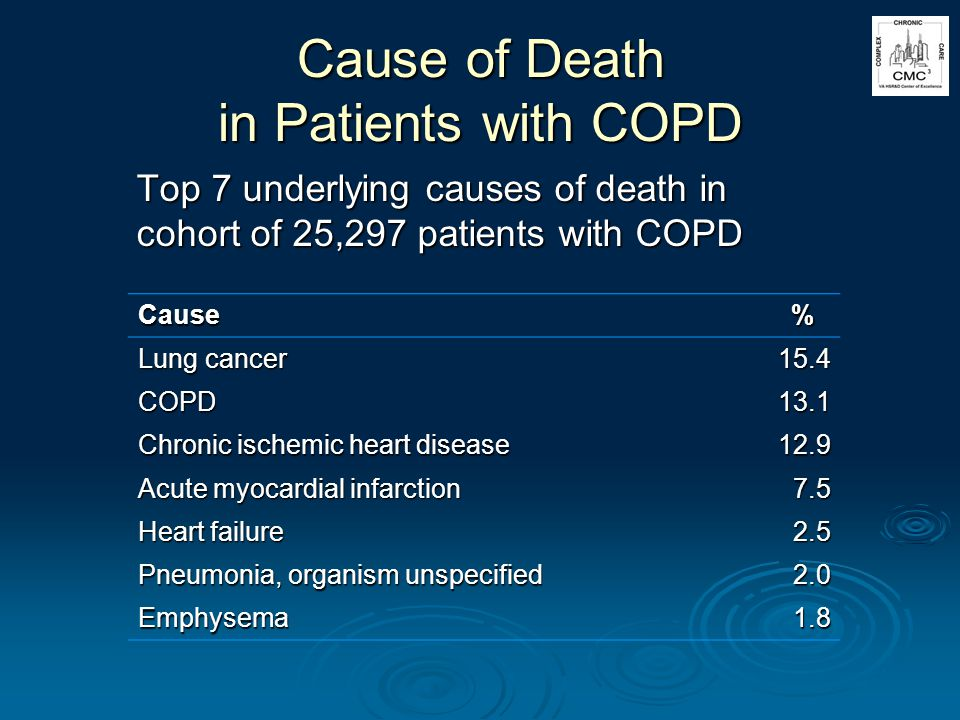 Cause of Death in Patients with COPD Top 7 underlying causes of death in cohort of 25,297 patients with COPD Cause % Lung cancer 15.4 COPD13.1 Chronic ischemic heart disease 12.9 Acute myocardial infarction 7.5 Heart failure 2.5 Pneumonia, organism unspecified 2.0 Emphysema1.8
