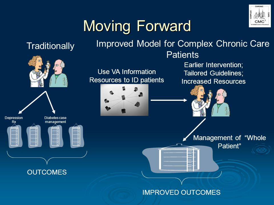 Moving Forward OUTCOMES Traditionally Use VA Information Resources to ID patients Earlier Intervention; Tailored Guidelines; Increased Resources Management of Whole Patient Improved Model for Complex Chronic Care Patients IMPROVED OUTCOMES Diabetes case management Depression Rx