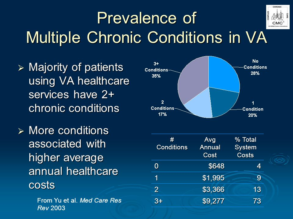 Prevalence of Multiple Chronic Conditions in VA Majority of patients using VA healthcare services have 2+ chronic conditions Majority of patients using VA healthcare services have 2+ chronic conditions More conditions associated with higher average annual healthcare costs More conditions associated with higher average annual healthcare costs # Conditions Avg Annual Cost % Total System Costs 0$6484 1$1,9959 2$3,36613 3+$9,27773 From Yu et al.