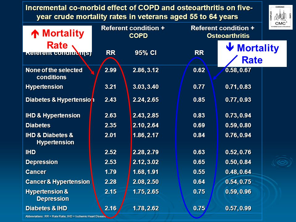 Incremental co-morbid effect of COPD and osteoarthritis on five- year crude mortality rates in veterans aged 55 to 64 years Referent condition + COPD Referent condition + Osteoarthritis Referent condition(s) RR 95% CI RR None of the selected conditions 2.99 2.86, 3.12 0.62 0.58, 0.67 Hypertension3.21 3.03, 3.40 0.77 0.71, 0.83 Diabetes & Hypertension 2.43 2.24, 2.65 0.85 0.77, 0.93 IHD & Hypertension 2.63 2.43, 2.85 0.83 0.73, 0.94 Diabetes2.35 2.10, 2.64 0.69 0.59, 0.80 IHD & Diabetes & Hypertension 2.01 1.86, 2.17 0.84 0.76, 0.94 IHD2.52 2.28, 2.79 0.63 0.52, 0.76 Depression2.53 2.12, 3.02 0.65 0.50, 0.84 Cancer1.79 1.68, 1.91 0.55 0.48, 0.64 Cancer & Hypertension 2.28 2.08, 2.50 0.64 0.54, 0.75 Hypertension & Depression 2.15 1.75, 2.65 0.75 0.59, 0.96 Diabetes & IHD 2.16 1.78, 2.62 0.75 0.57, 0.99 Abbreviations: RR = Rate Ratio; IHD = Ischemic Heart Disease Mortality Rate