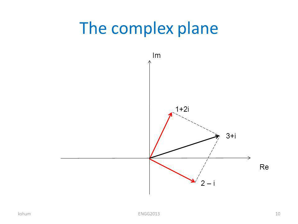 The complex plane kshumENGG201310 Re Im 1+2i 2 – i 3+i
