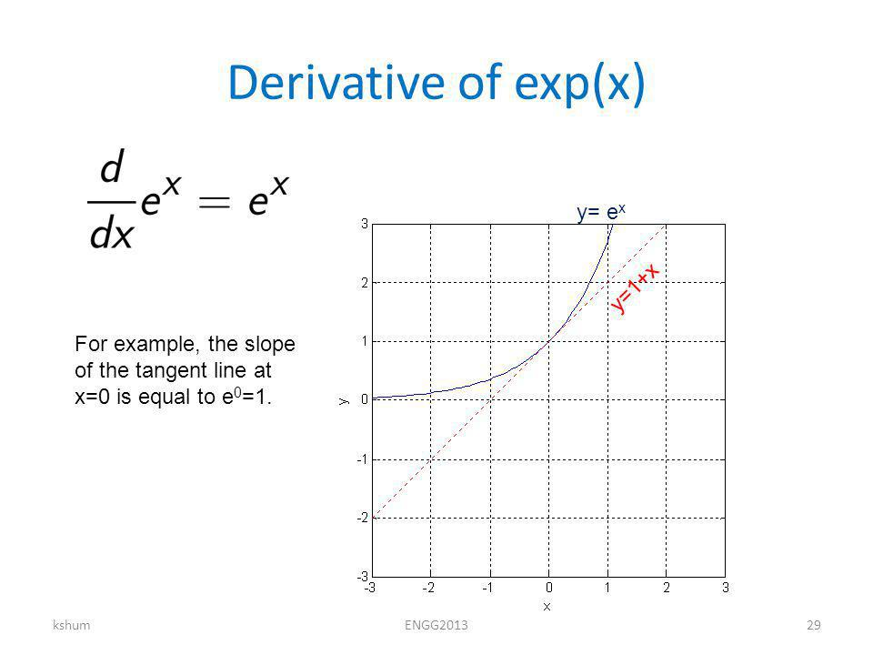 Derivative of exp(x) kshumENGG y= e x y=1+x For example, the slope of the tangent line at x=0 is equal to e 0 =1.