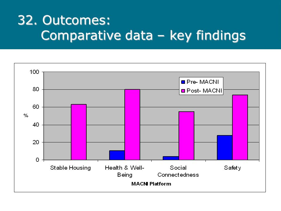 32. Outcomes: Comparative data – key findings