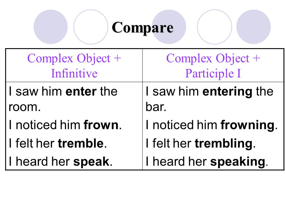 Compare Complex Object + Infinitive Complex Object + Participle I I saw him enter the room. I noticed him frown. I felt her tremble. I heard her speak