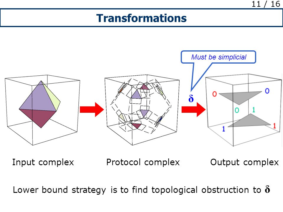 Transformations 11 / 16 δ Input complex Protocol complex Output complex Lower bound strategy is to find topological obstruction to δ Must be simplicial