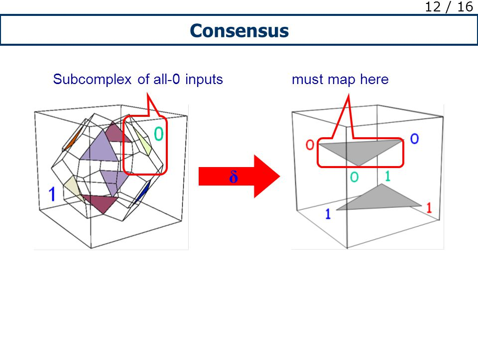 Consensus 12 / 16 Subcomplex of all-0 inputsmust map here δ