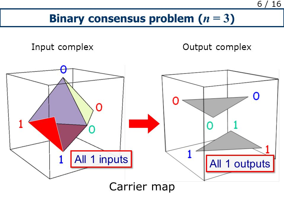 Binary consensus problem ( n = 3 ) 6 / 16 Input complex Output complex Carrier map All 1 inputs All 1 outputs