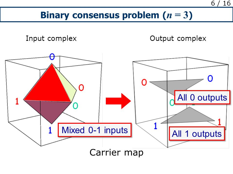Binary consensus problem ( n = 3 ) 6 / 16 Input complex Output complex Carrier map Mixed 0-1 inputs All 1 outputs All 0 outputs