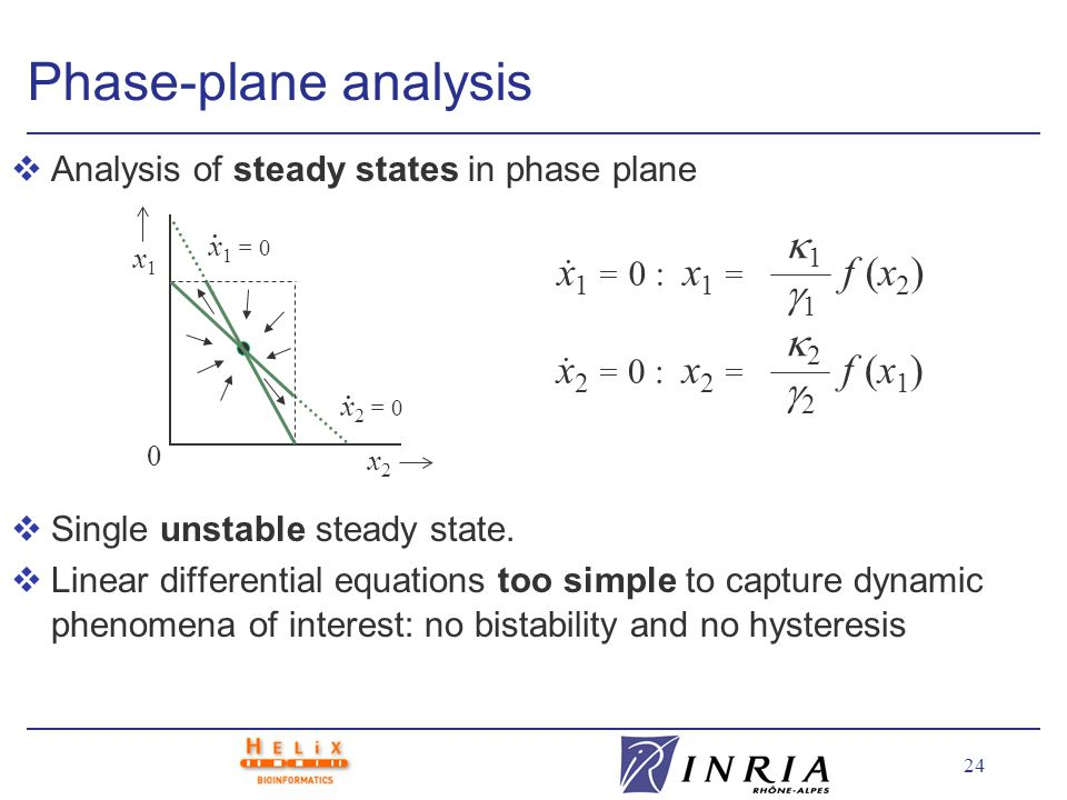 24 Phase-plane analysis vAnalysis of steady states in phase plane vSingle unstable steady state.