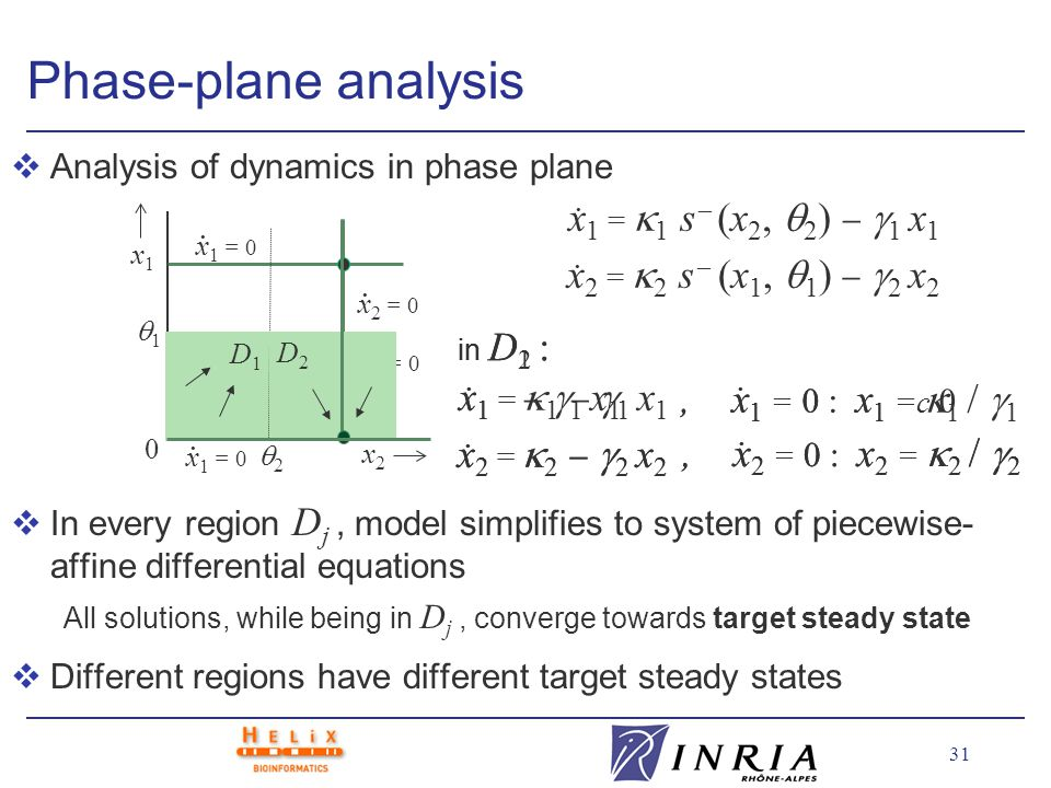 31 Phase-plane analysis vAnalysis of dynamics in phase plane In every region D j, model simplifies to system of piecewise- affine differential equations All solutions, while being in D j, converge towards target steady state vDifferent regions have different target steady states x2x2 x1x1 0 2 1 x 1 = 1 s (x 2, 2 ) 1 x 1 x 2 = 2 s (x 1, 1 ) 2 x 2..