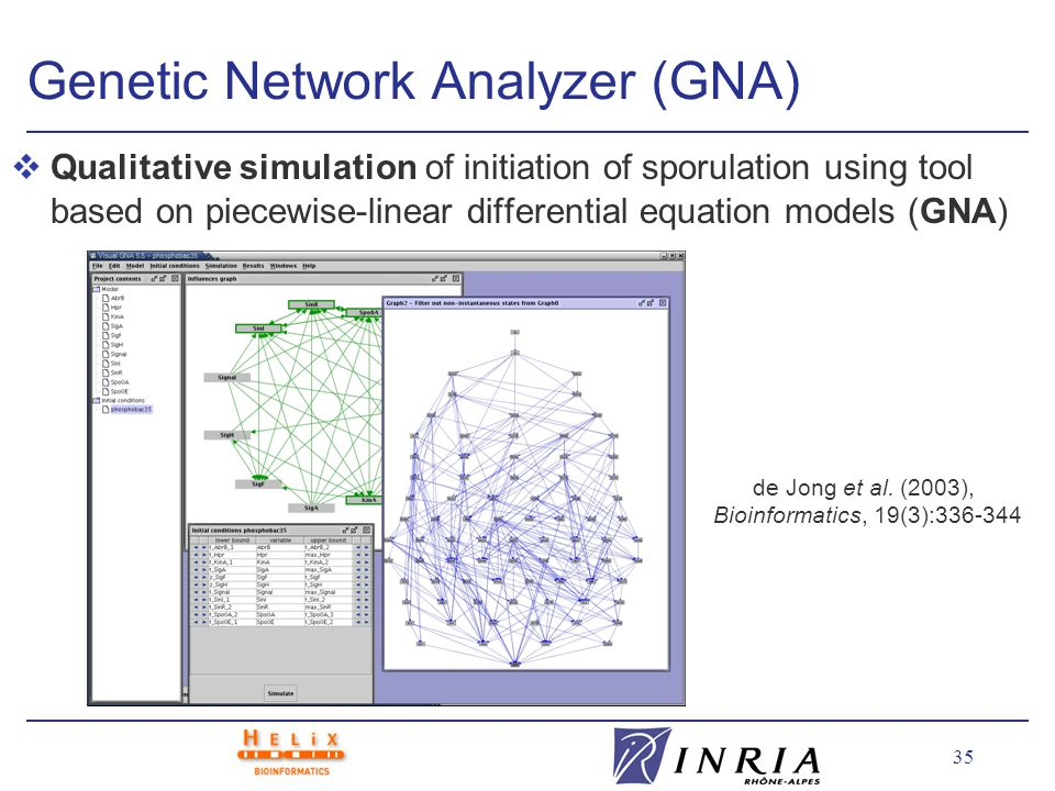 35 Genetic Network Analyzer (GNA) vQualitative simulation of initiation of sporulation using tool based on piecewise-linear differential equation models (GNA) de Jong et al.