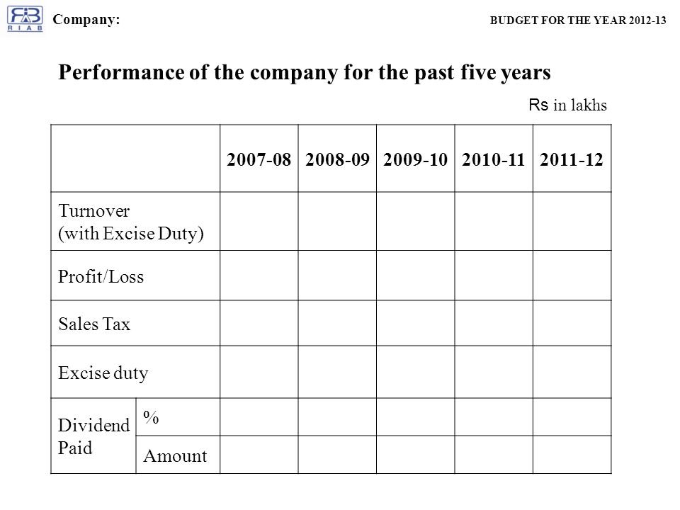 Performance of the company for the past five years Turnover (with Excise Duty) Profit/Loss Sales Tax Excise duty Dividend Paid % Amount Rs in lakhs Company: BUDGET FOR THE YEAR