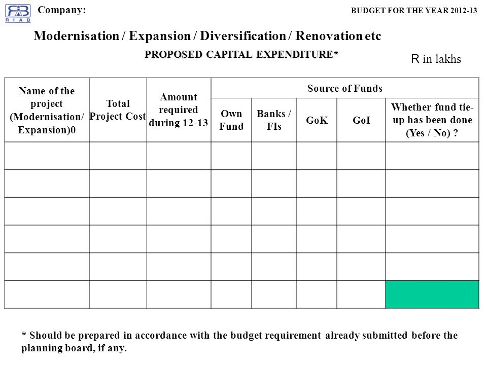PROPOSED CAPITAL EXPENDITURE* R in lakhs Name of the project (Modernisation/ Expansion)0 Total Project Cost Amount required during Source of Funds Own Fund Banks / FIs GoKGoI Whether fund tie- up has been done (Yes / No) .