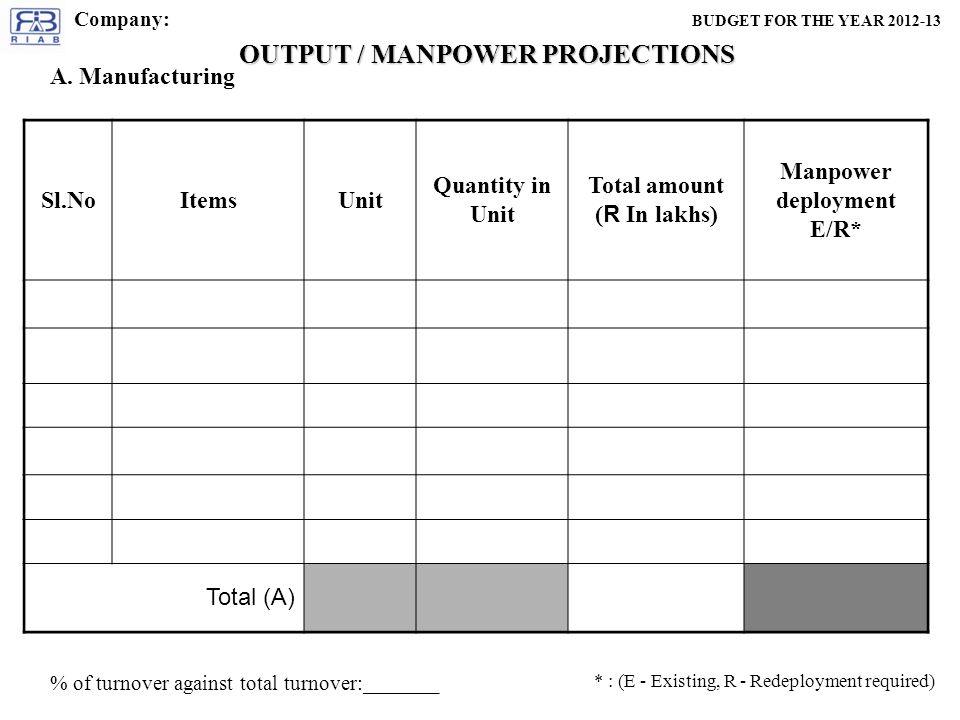 OUTPUT / MANPOWER PROJECTIONS A.