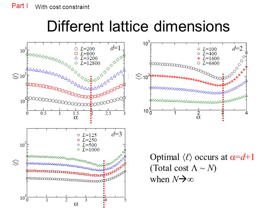 Different lattice dimensions Optimal occurs at =d+1 (Total cost ~ N) when N Part I With cost constraint