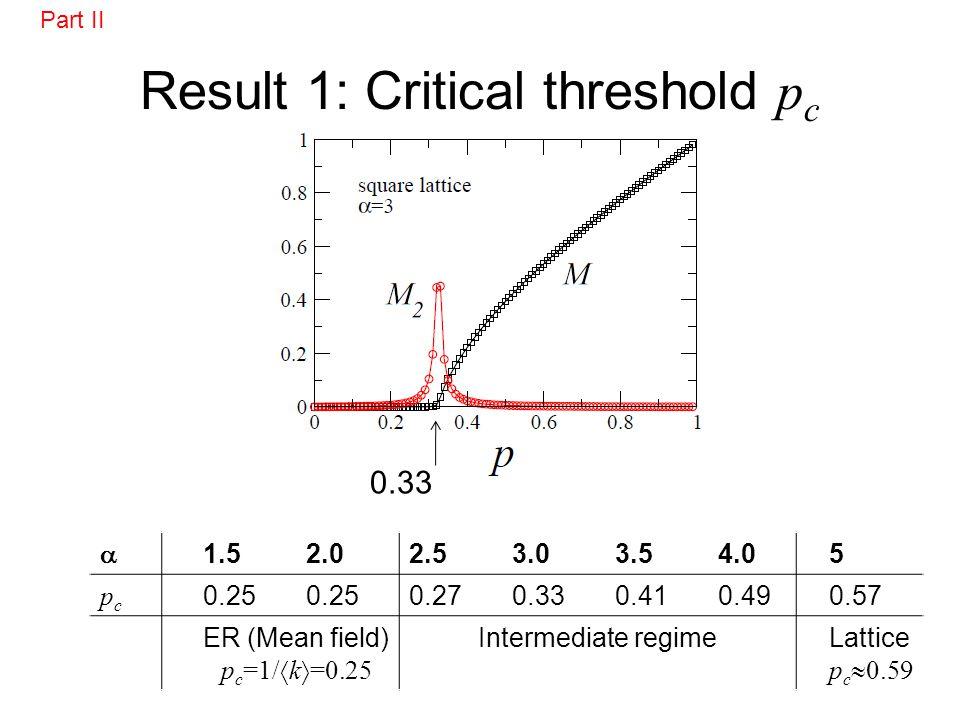 Result 1: Critical threshold p c 0.33 1.52.02.53.03.54.05 pcpc 0.25 0.270.330.410.490.57 ER (Mean field) p c =1/ k =0.25 Intermediate regimeLattice p c 0.59 Part II