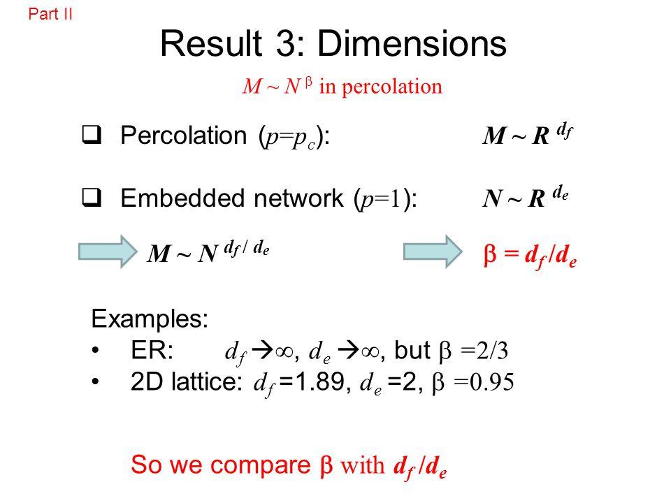 Result 3: Dimensions Examples: ER: d f, d e, but =2/3 2D lattice: d f =1.89, d e =2, =0.95 So we compare with d f /d e Percolation ( p=p c ): M ~ R d f Embedded network ( p=1 ): N ~ R d e M ~ N d f / d e = d f /d e M ~ N in percolation Part II