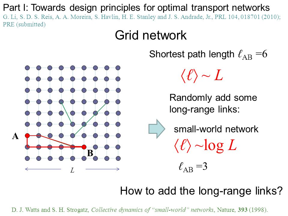 Grid network L ~ L D.J. Watts and S. H.