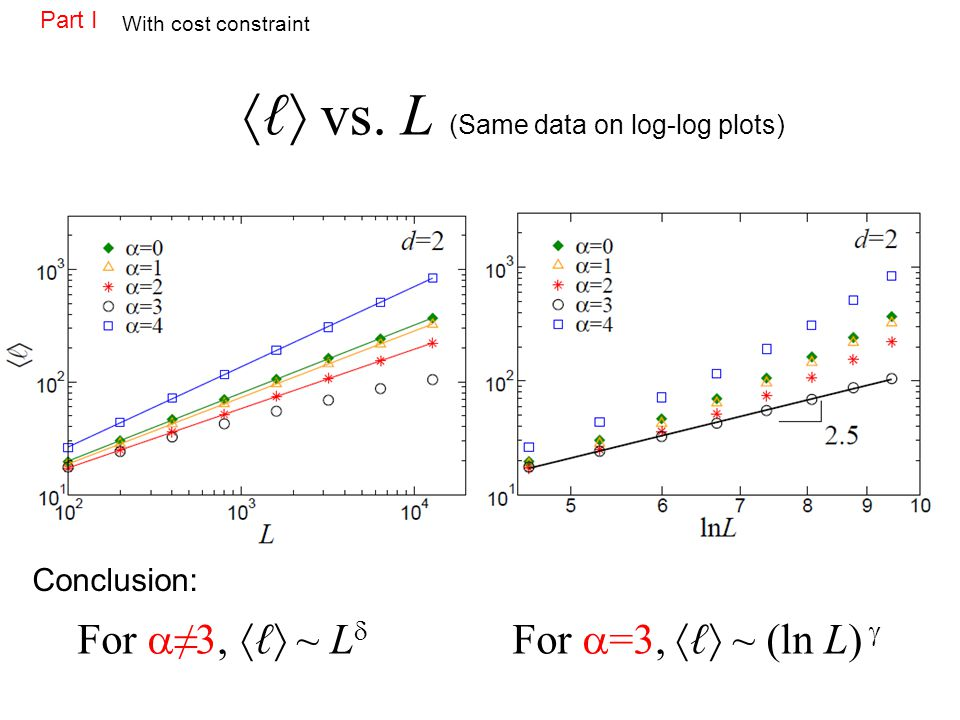 vs. L (Same data on log-log plots) For 3, ~ L For =3, ~ (ln L) Part I With cost constraint Conclusion: