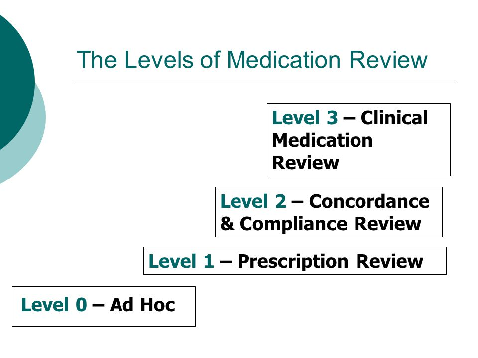 The Levels of Medication Review Level 0 – Ad Hoc Level 1 – Prescription Review Level 2 – Concordance & Compliance Review Level 3 – Clinical Medication Review