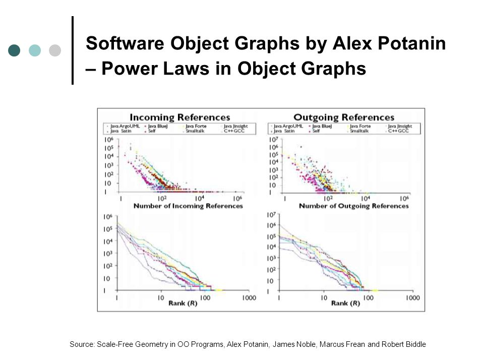 Software Object Graphs by Alex Potanin – Power Laws in Object Graphs Source: Scale-Free Geometry in OO Programs, Alex Potanin, James Noble, Marcus Frean and Robert Biddle