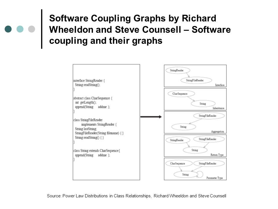 Software Coupling Graphs by Richard Wheeldon and Steve Counsell – Software coupling and their graphs Source: Power Law Distributions in Class Relationships, Richard Wheeldon and Steve Counsell