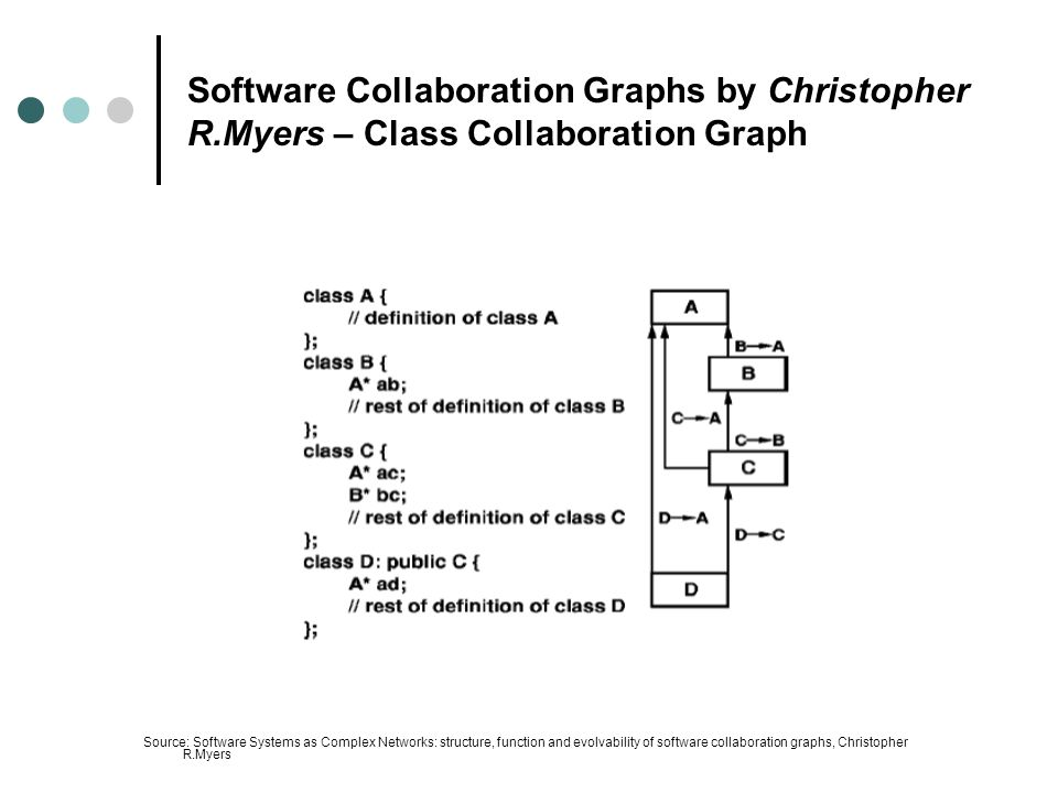 Software Collaboration Graphs by Christopher R.Myers – Class Collaboration Graph Source: Software Systems as Complex Networks: structure, function and evolvability of software collaboration graphs, Christopher R.Myers