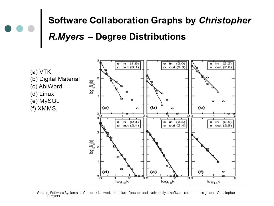 Software Collaboration Graphs by Christopher R.Myers – Degree Distributions Source: Software Systems as Complex Networks: structure, function and evolvability of software collaboration graphs, Christopher R.Myers (a) VTK (b) Digital Material (c) AbiWord (d) Linux (e) MySQL (f) XMMS.