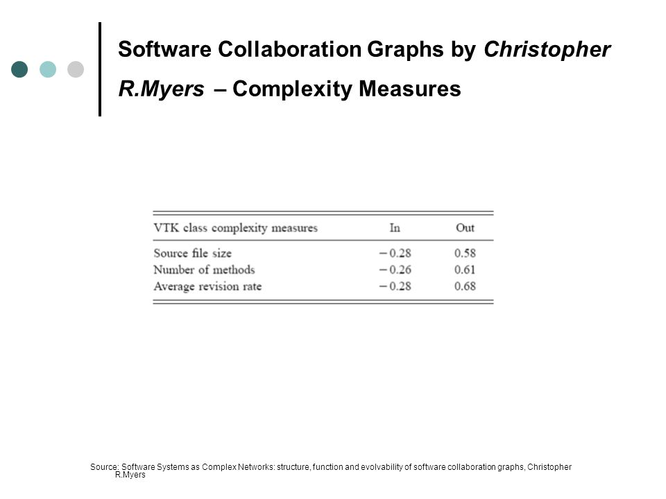Software Collaboration Graphs by Christopher R.Myers – Complexity Measures Source: Software Systems as Complex Networks: structure, function and evolvability of software collaboration graphs, Christopher R.Myers