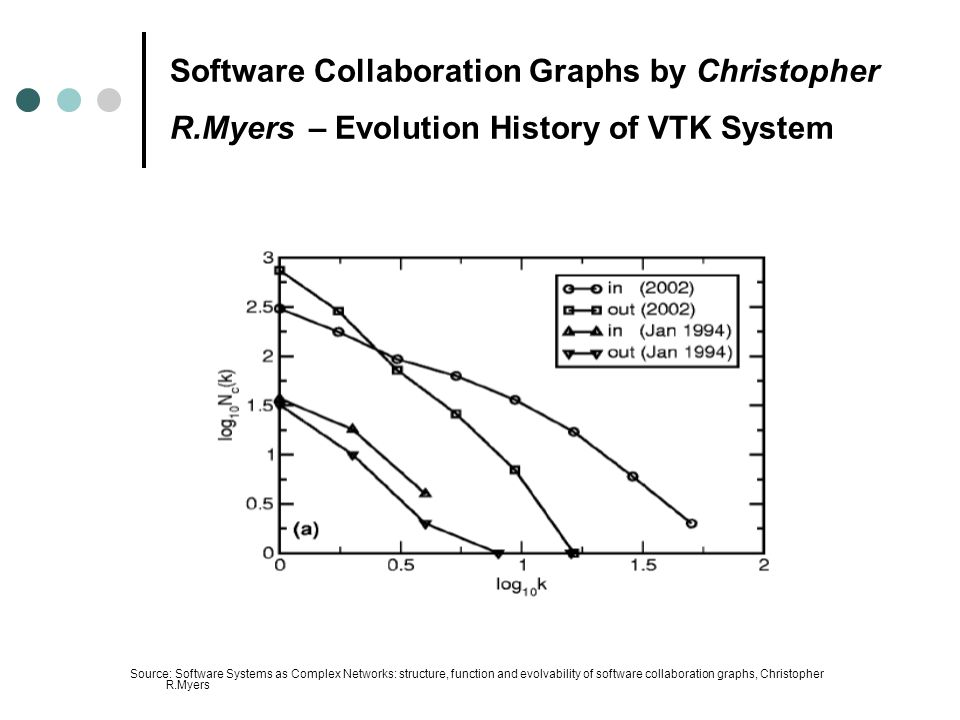 Software Collaboration Graphs by Christopher R.Myers – Evolution History of VTK System Source: Software Systems as Complex Networks: structure, function and evolvability of software collaboration graphs, Christopher R.Myers