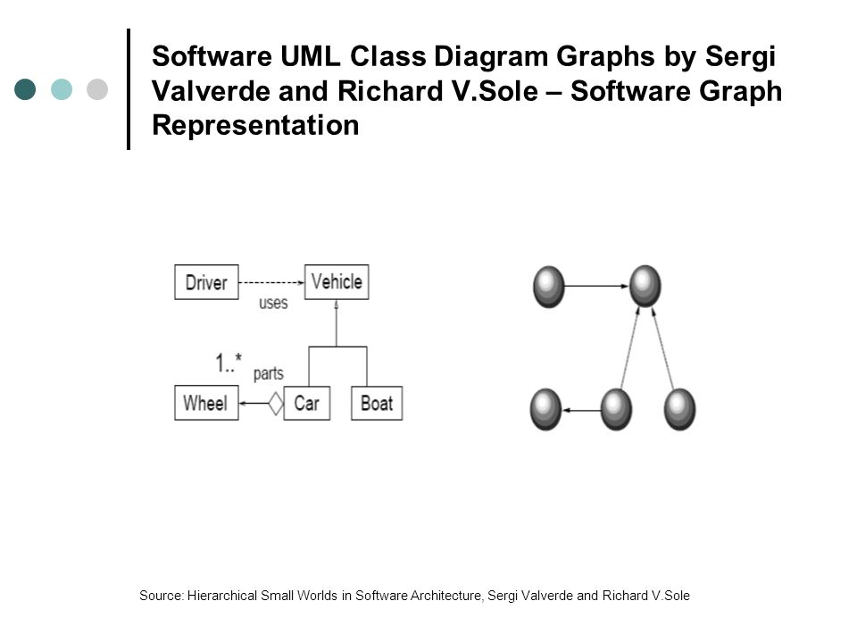 Software UML Class Diagram Graphs by Sergi Valverde and Richard V.Sole – Software Graph Representation Source: Hierarchical Small Worlds in Software Architecture, Sergi Valverde and Richard V.Sole