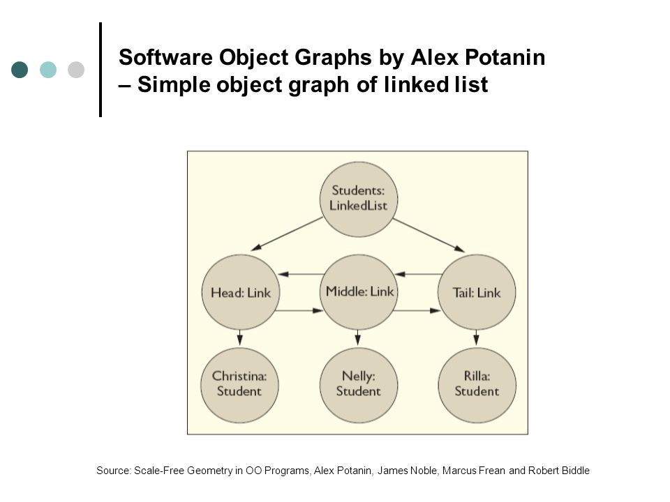 Software Object Graphs by Alex Potanin – Simple object graph of linked list Source: Scale-Free Geometry in OO Programs, Alex Potanin, James Noble, Marcus Frean and Robert Biddle