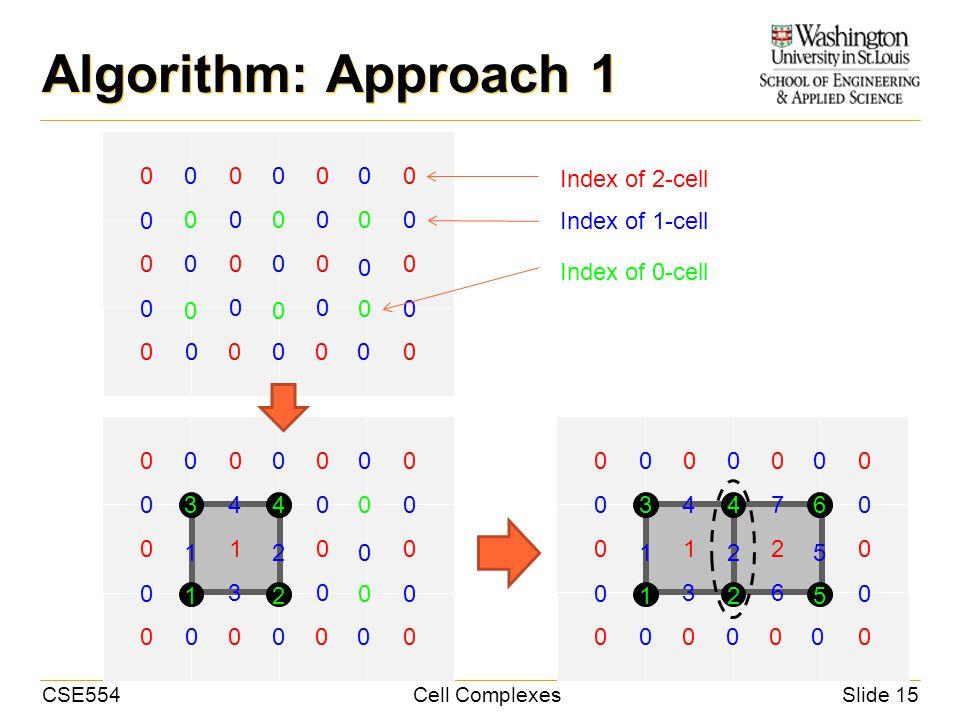 CSE554Cell ComplexesSlide 15 Algorithm: Approach 1 0 0000 0 000 0 000 0 0 000 0 0 0 0 0 00 0 00 00 0 00 0 0 Index of 2-cell Index of 1-cell Index of 0