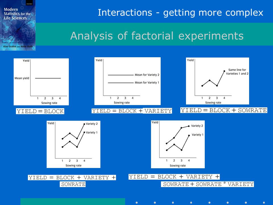 Interactions - getting more complex Analysis of factorial experiments
