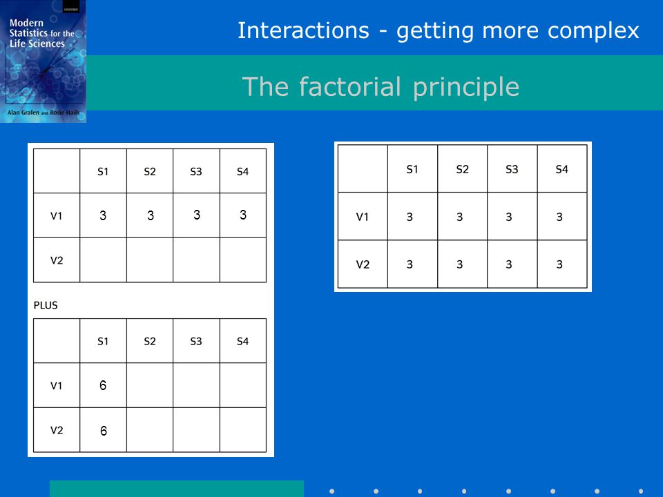 Interactions - getting more complex The factorial principle Investigate interactions Hidden replication 3 3 3 3 6 6