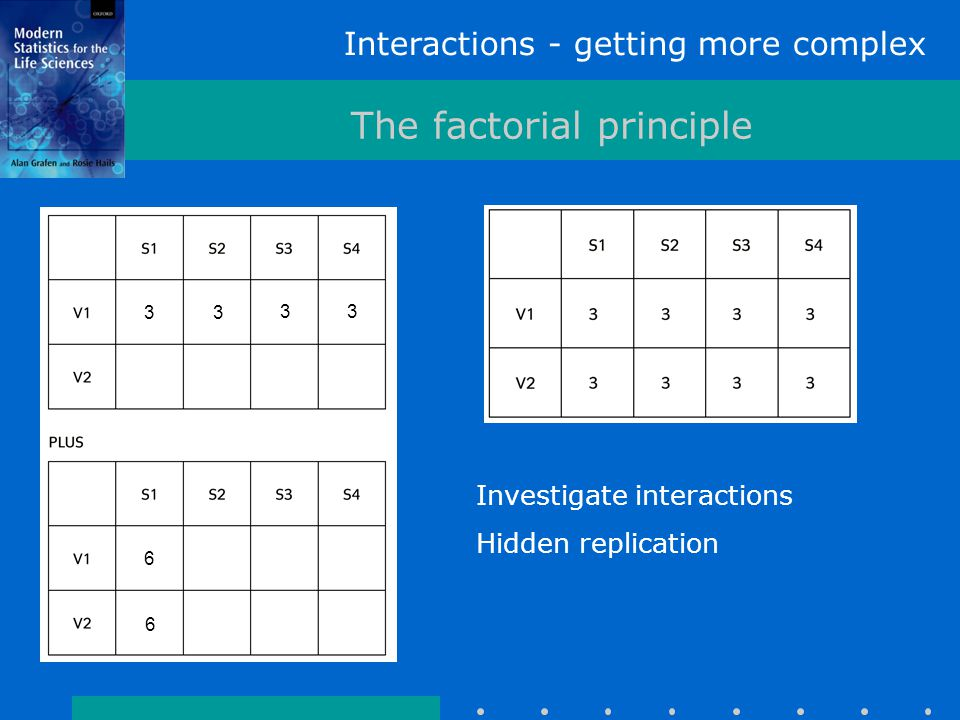 Interactions - getting more complex The factorial principle Investigate interactions Hidden replication