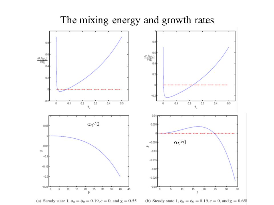 The mixing energy and growth rates 3 <0 3 >0