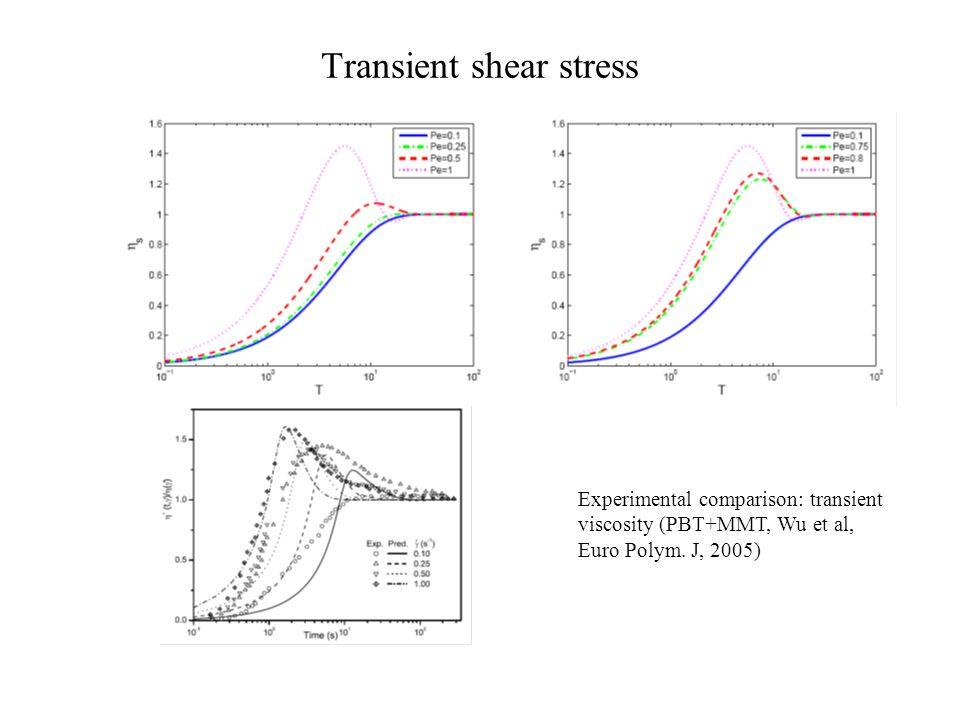 Transient shear stress Experimental comparison: transient viscosity (PBT+MMT, Wu et al, Euro Polym. J, 2005)