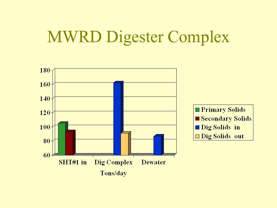 MWRD Digester Complex