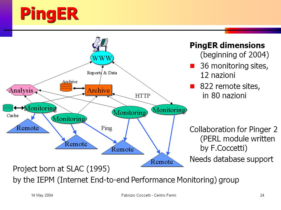 14 May 2004 Fabrizio Coccetti - Centro Fermi24 PingER PingER PingER dimensions (beginning of 2004) 36 monitoring sites, 12 nazioni 822 remote sites, in 80 nazioni Collaboration for Pinger 2 (PERL module written by F.Coccetti) Needs database support Project born at SLAC (1995) by the IEPM (Internet End-to-end Performance Monitoring) group