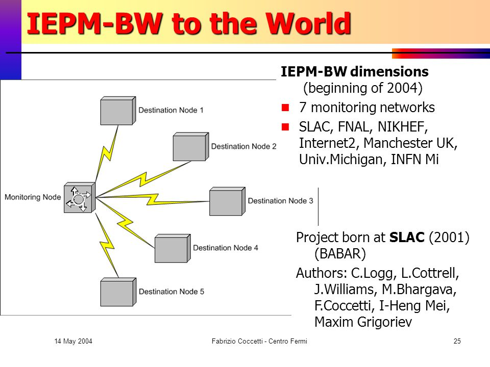 14 May 2004 Fabrizio Coccetti - Centro Fermi25 IEPM-BW to the World Project born at SLAC (2001) (BABAR) Authors: C.Logg, L.Cottrell, J.Williams, M.Bhargava, F.Coccetti, I-Heng Mei, Maxim Grigoriev IEPM-BW dimensions (beginning of 2004) 7 monitoring networks SLAC, FNAL, NIKHEF, Internet2, Manchester UK, Univ.Michigan, INFN Mi