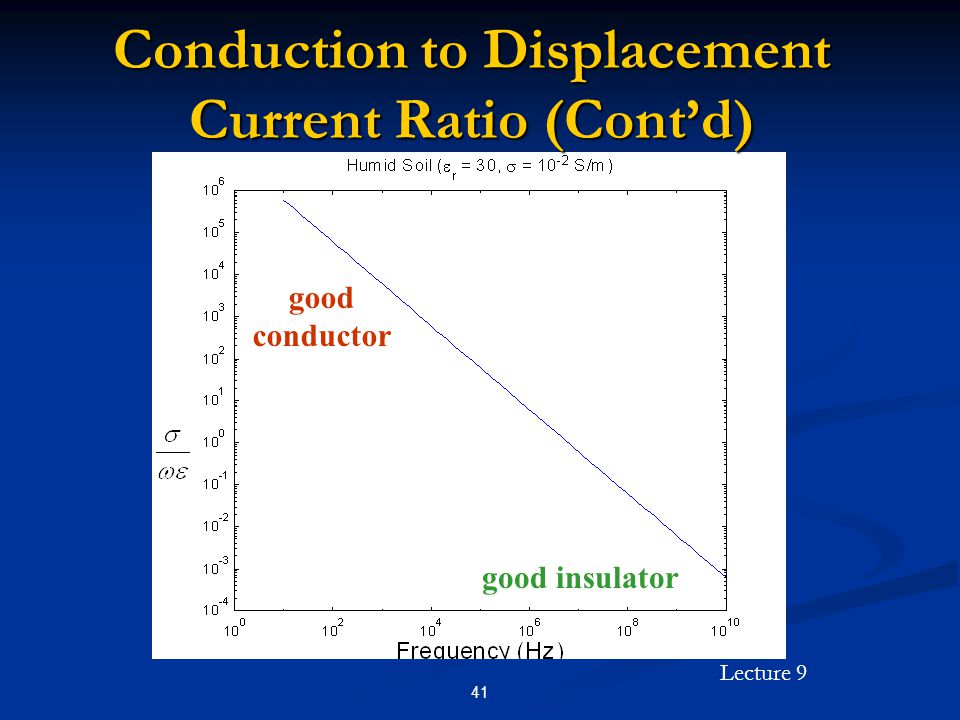 Lecture 9 41 good conductor good insulator Conduction to Displacement Current Ratio (Contd)