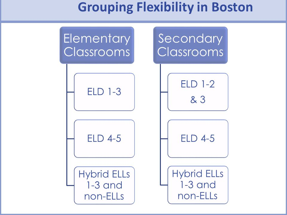 Grouping Flexibility in Boston Elementary Classrooms ELD 1-3ELD 4-5 Hybrid ELLs 1-3 and non-ELLs Secondary Classrooms ELD 1-2 & 3 ELD 4-5 Hybrid ELLs 1-3 and non-ELLs