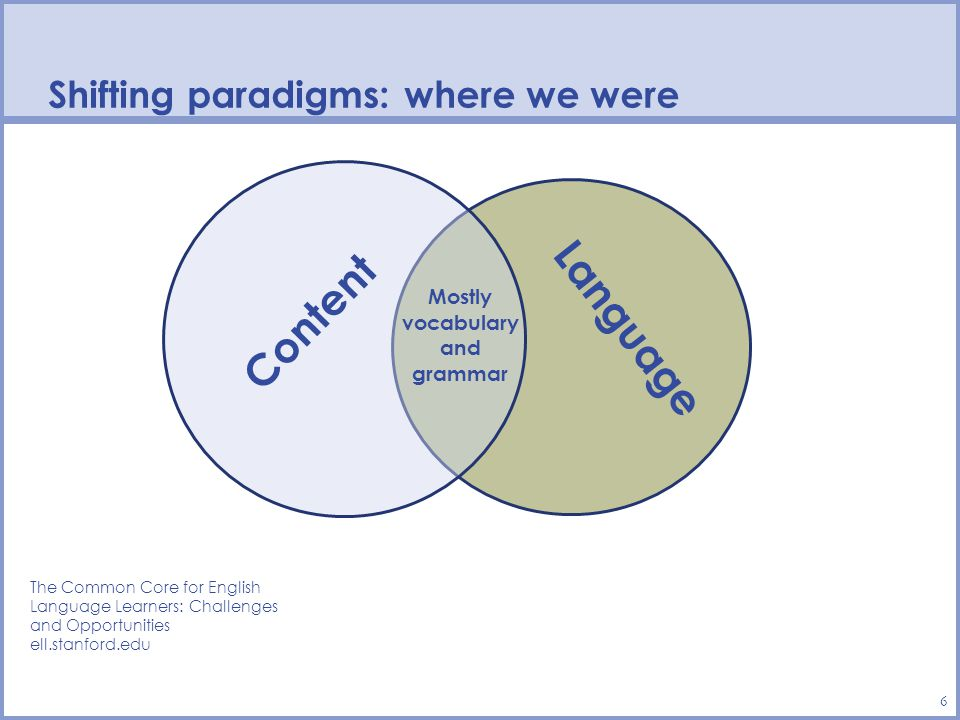 Shifting paradigms: where we were 6 Language Content The Common Core for English Language Learners: Challenges and Opportunities ell.stanford.edu Mostly vocabulary and grammar