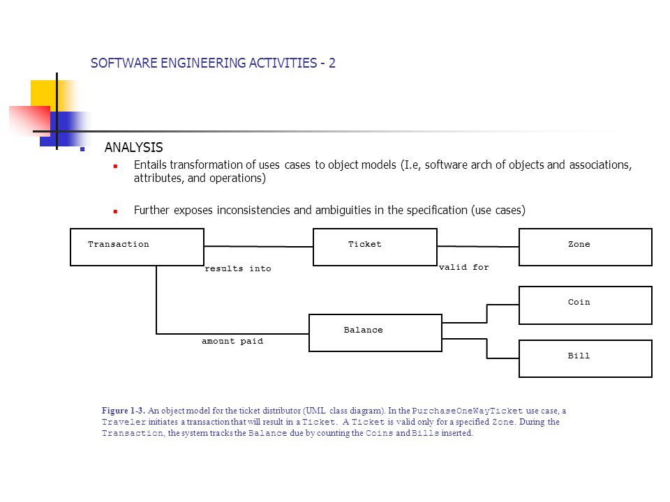 SOFTWARE ENGINEERING ACTIVITIES - 2 ANALYSIS Entails transformation of uses cases to object models (I.e, software arch of objects and associations, attributes, and operations) Further exposes inconsistencies and ambiguities in the specification (use cases) results into valid for amount paid Coin BillZoneBalanceTicketTransaction Figure 1-3.