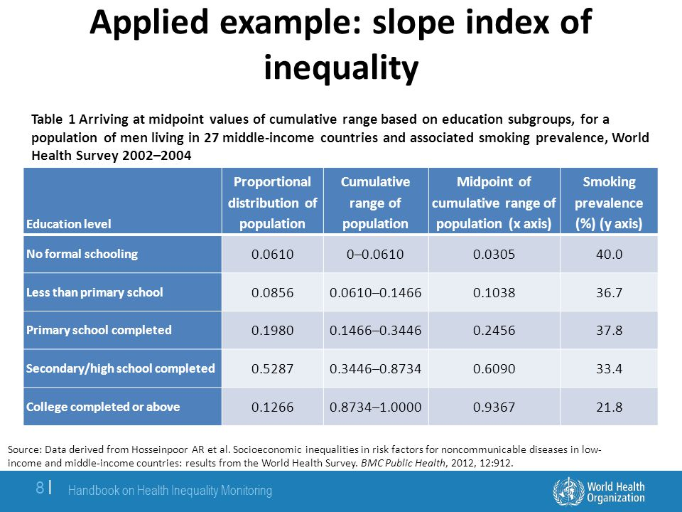 Applied example: population attributable risk and population attributable risk percentage Country National coverage gap (%) Coverage gap in richest wealth quintile (%) Population attributable risk (percentage points) Population attributable risk percentage Benin 64442031 Burkina Faso 68412740 Cameroon 44261840 Chad 88701820 Congo 2720727 Table 7 Wealth-based inequality in the coverage gap in family planning needs satisfied in selected African countries, DHS 2000–2008 Source: Hosseinpoor AR et al.